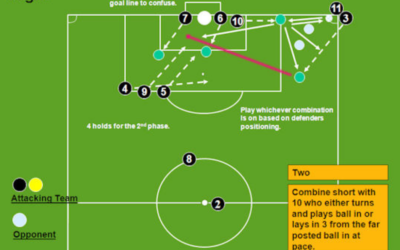 Set Pieces & Player Development